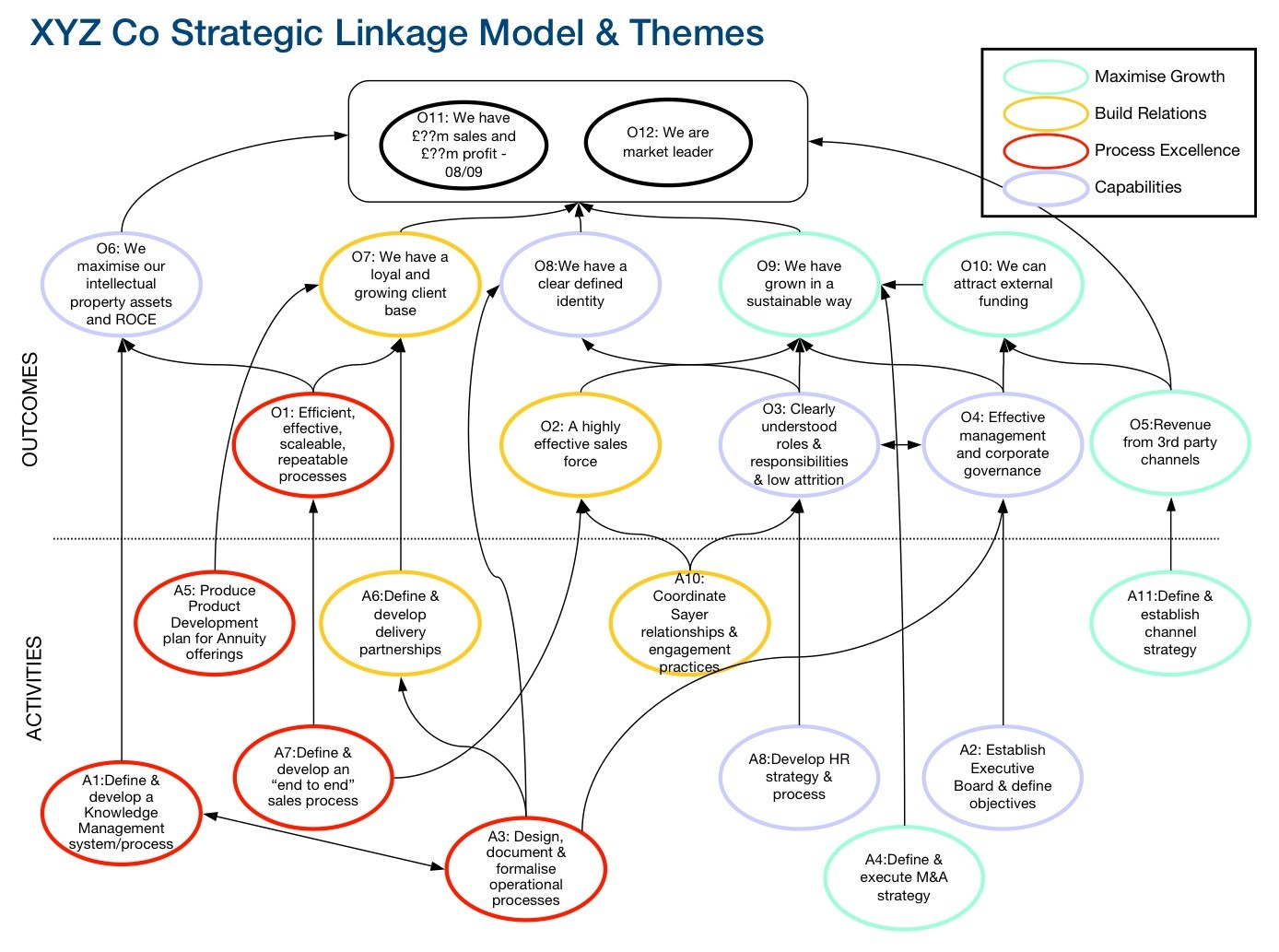 Example of a Strategic Linkage Model