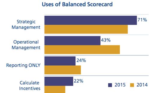 2015 Balanced Scorecard Usage Survey image
